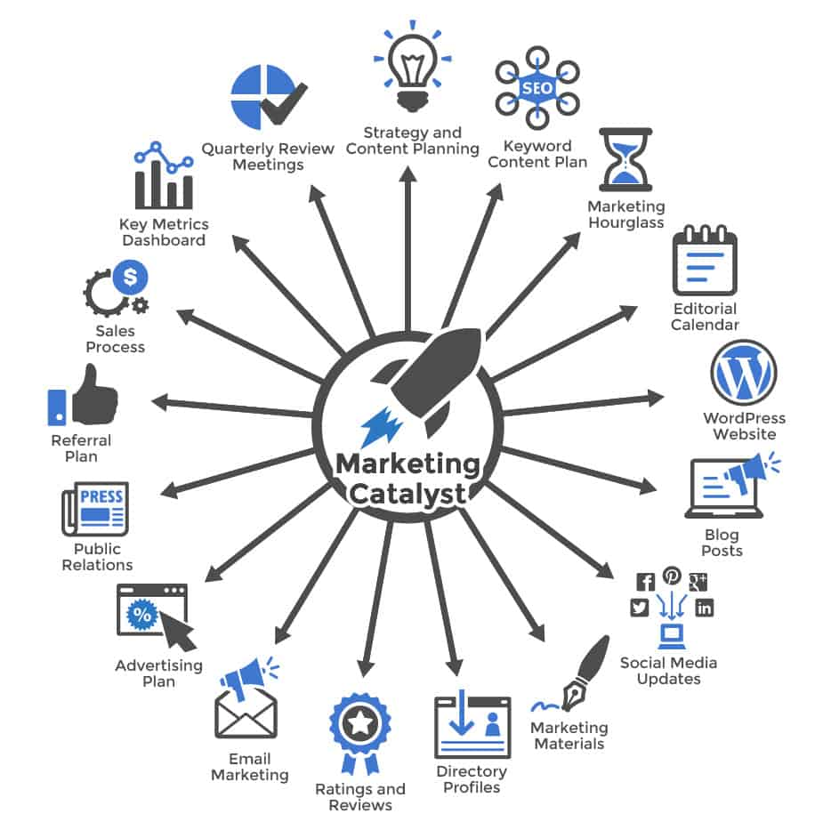 Outsourced Marketing - Marketing Catalyst Package Diagram