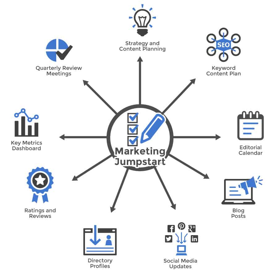 Outsourced Marketing - Marketing Jumpstart Package Diagram