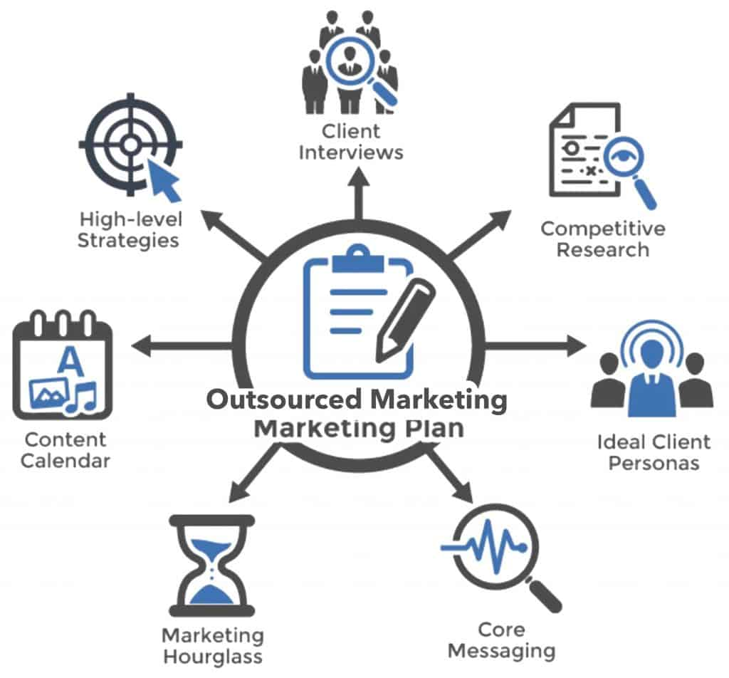 Outsourced Marketing - Marketing Plan Package Diagram