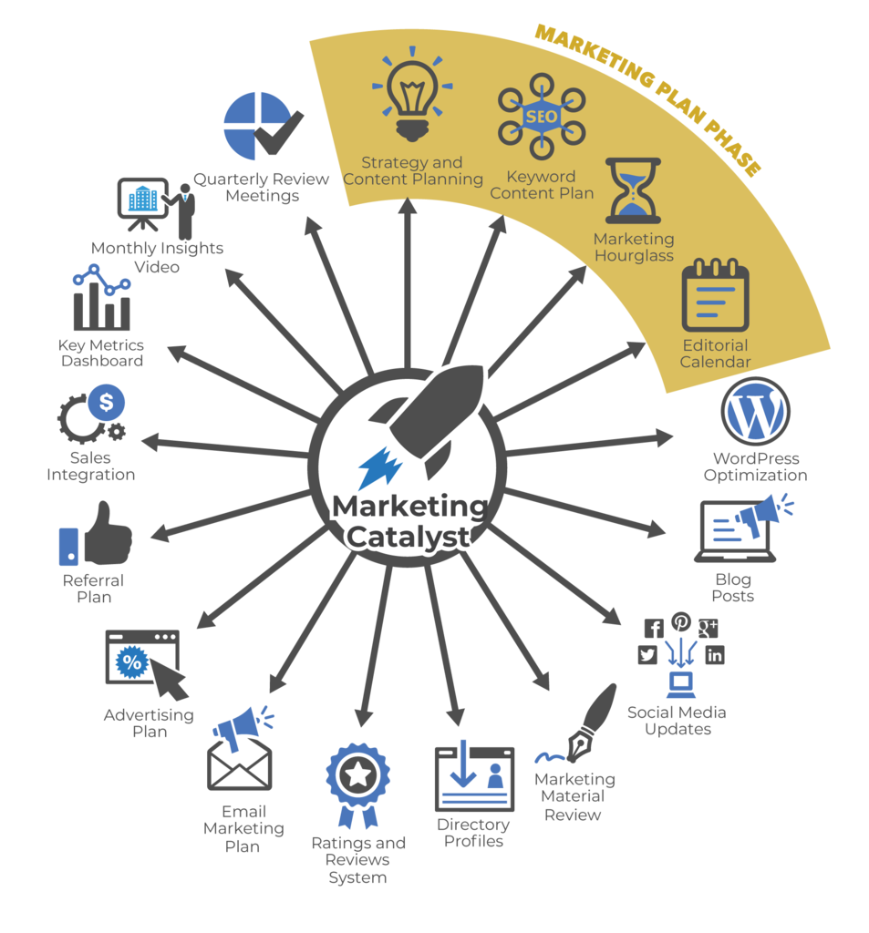 Catalyst Marketing Package Diagram