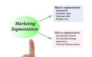 List-segmentation-Digital-marketing-in-2021-Outsourced-Marketing