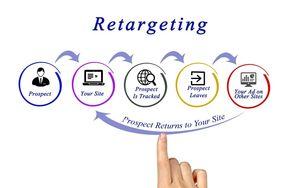 Retargeting-Facebook-marketing-Outsourced-Marketing